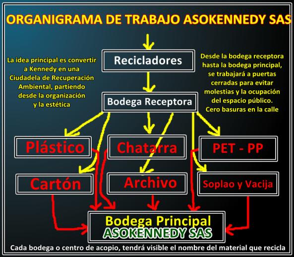 Organigrama de Trabajo Asokennedy SAS
